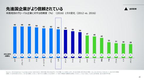 世界における「各国の企業への信頼度」の順位表