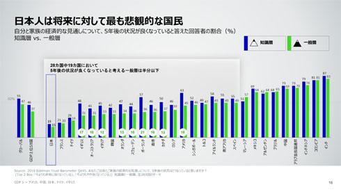 各国の「将来への希望」の順位表