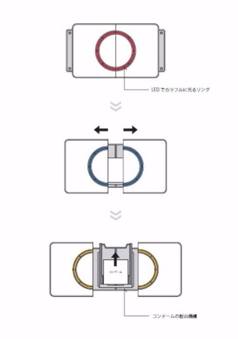 コンドーム専用ウェアラブルデバイス