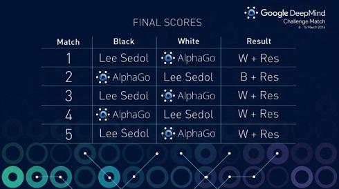 Google DeepMind チャレンジマッチ
