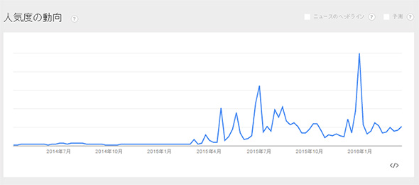 Google Trendsでの推移