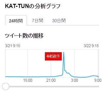 KAT TUNの画像 p1_11