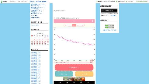 安田大サーカスのHIROさんの体重推移