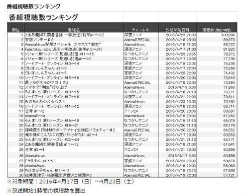 「AbemaTV視聴数ランキング」結果