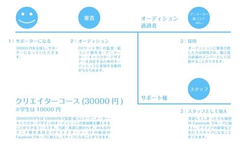 岡田斗司夫と堀江貴文「みんなのアニメプロジェクト」クラウドファンディング