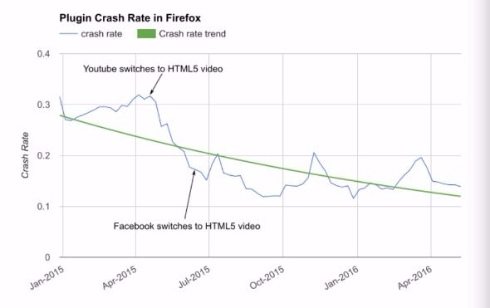 Firefox Flash ブロック 8月