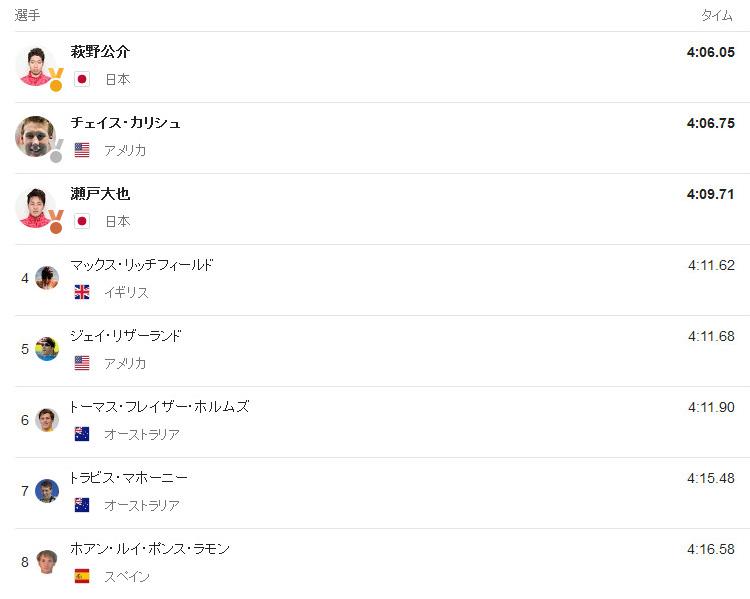 萩野公介 Update: リオ五輪、競泳・萩野公介が金メダル 今大会の日本人金メダル1