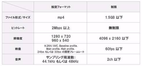100MB制限 ニコニコ動画 動画容量