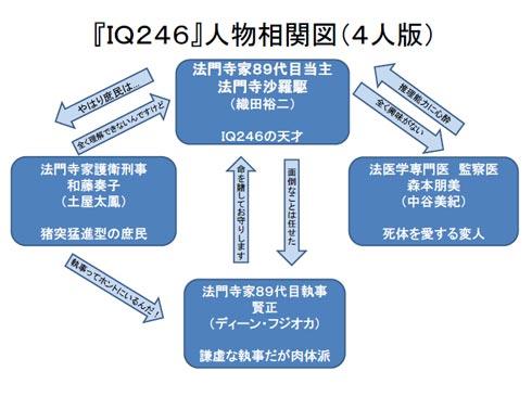 IQ246〜華麗なる事件簿〜 相関図