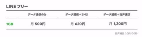 LINEモバイル 格安SIM