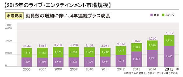 2015年のライブ・エンタテインメント市場規模