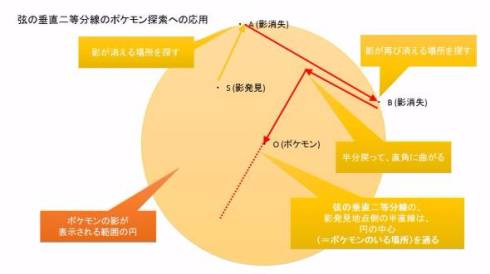 ポケモンGO 隠れているポケモン 弦の垂直二等分線