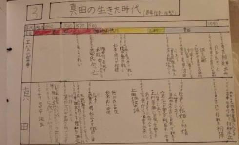 真田の秘密 真田丸 大河ドラマ 夏休みの自由研究