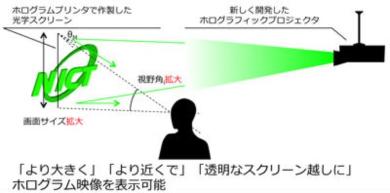 プロジェクション型ホログラフィック3D映像技術