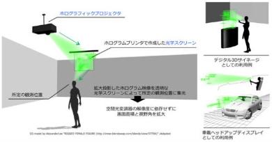 ホログラフィック3Dディスプレイの応用例