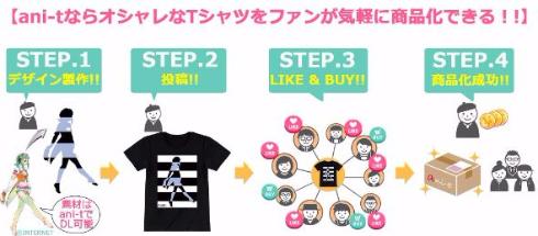 ani-t アニメ キャラ グッズ 商品化 版権物 Tシャツ ファッション