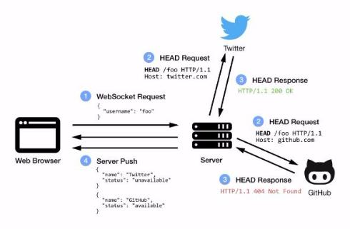 Availy 空きアカウント 検索 ユーザー名 SNS Webサービス 複数