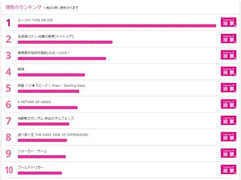 東京アニメアワードの投票開始 スタートダッシュは「ユーリ!!! YURI ON ICE」がぶっちぎり