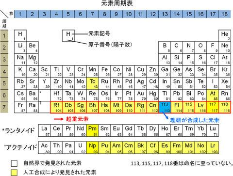 ニホニウム 理研 元素 113