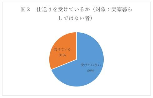 実家から仕送りを受けている人は31%