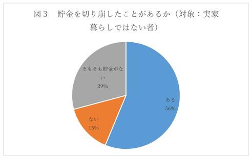 「貯金を切り崩したことがあるか」、「ある」56%、「そもそも貯金がない」29%、「ない」15%