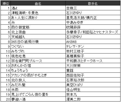 カラオケ 年代別 2016