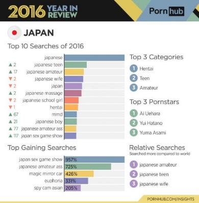 Pornhub 統計 視聴 データ ポルノ アダルト サイト 2016