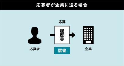 ヤマト運輸 日本郵便 クロネコメール便 レターパック