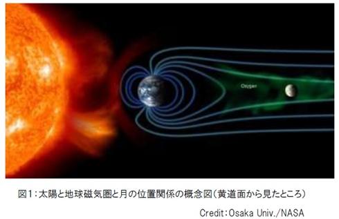 地球の酸素が月に届いていた 月探査衛星「かぐや」が観測