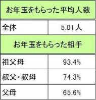 お年玉 小中学生 調査 アンケート バンダイ 2017年