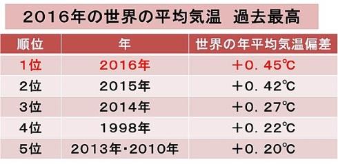 天気jp 気温 2016