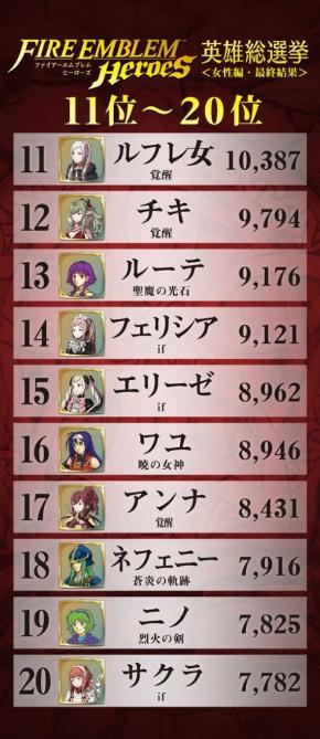 ファイアーエムブレム キャラクター 人気投票 英雄総選挙 結果