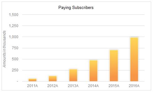北米で人気のアニメ配信サービス「クランチロール」、有料会員数が100万人を突破