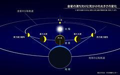 金星最大光度