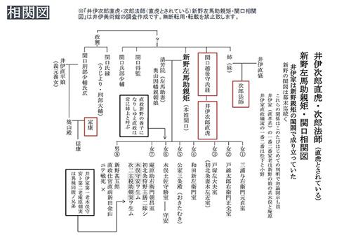 井伊家系図