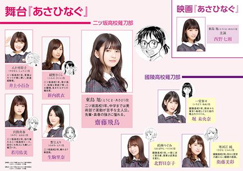 舞台キャストキャラクター相関図