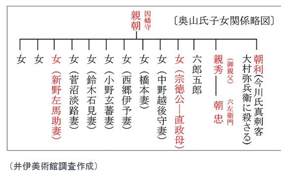 奥山家系図
