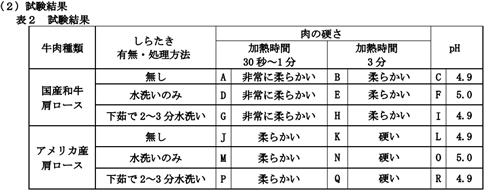 「しらたきがすき焼きの肉を固くする」説に日本こんにゃく協会が真っ向反論 詳細な実験結果を発表