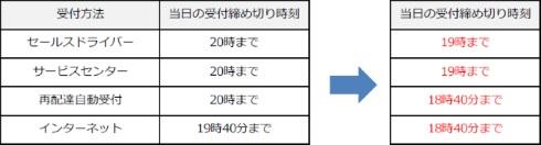 ヤマト運輸 サービス内容変更 時間指定 再配達