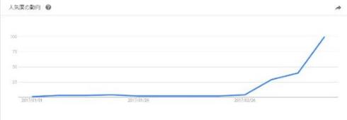 忖度 意味 籠池 検索 急上昇