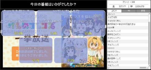 けものフレンズ ニコニコアニメスペシャル コメント数 歴代 最多