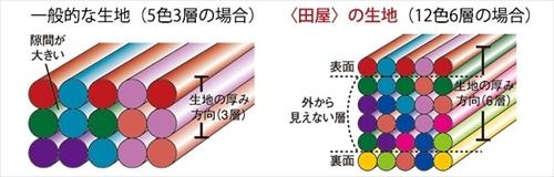 ネクタイ日本の歴史浪漫