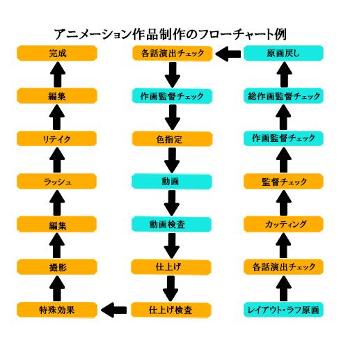 女性アニメーター・小谷杏子