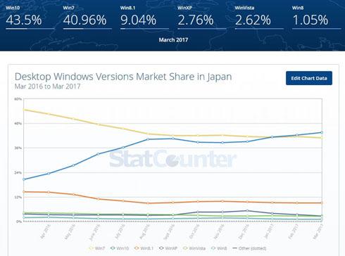 日本使用率