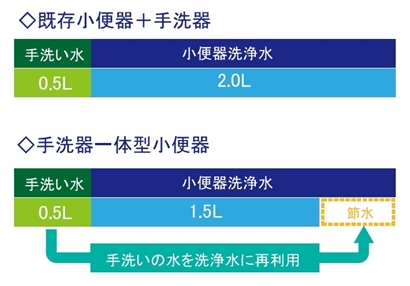 サービスエリアで革命的なトイレが見つかる NEXCO西日本に設置場所や開発経緯を聞いた