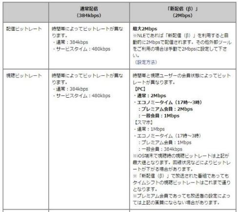 ニコニコ生放送 高画質 2Mbps 新配信(β)