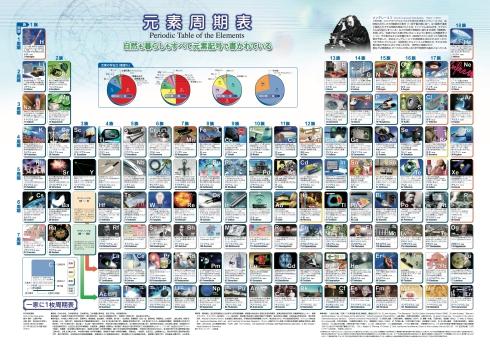 元素周期表ポスター