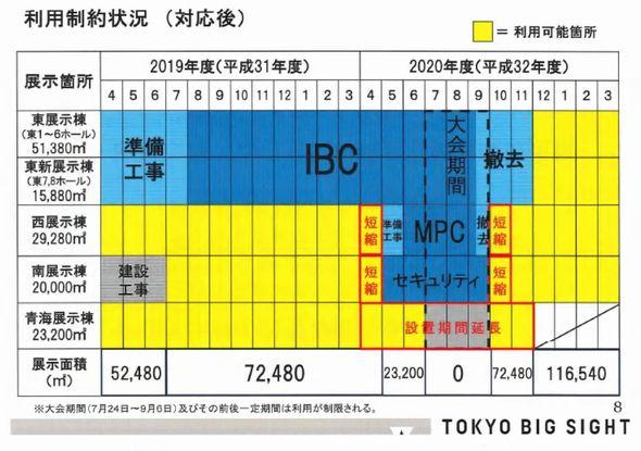 東京ビッグサイト オリンピック