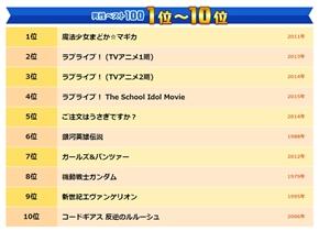 NHK「ベスト・アニメ100」発表! 上位作品の傑作選が順次放送「ラブライブ!」「ごちうさ」「銀河英雄伝説」など