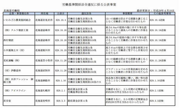 厚生労働省 労働基準法 ブラック企業 リスト 公表事案